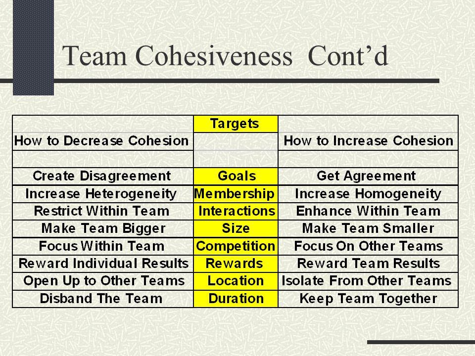 Team Cohesiveness Cont'd