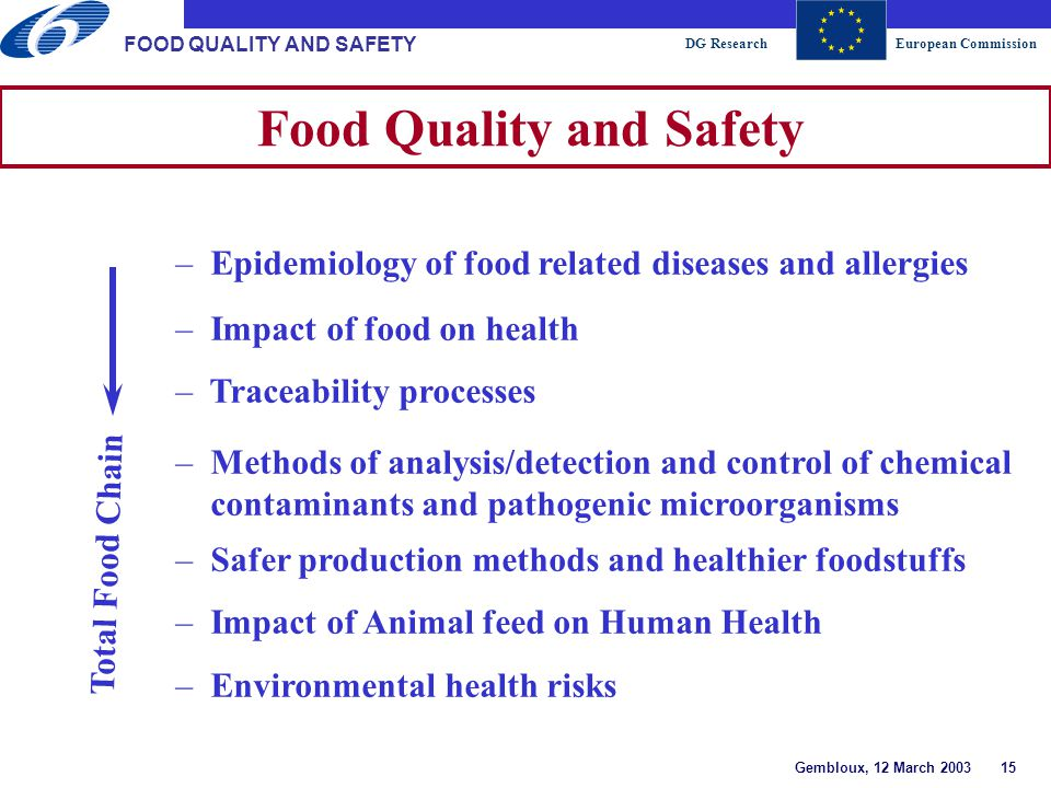 DG ResearchEuropean Commission Gembloux, 12 March 2003 15 FOOD QUALITY AND SAFETY Food Quality and Safety – Epidemiology of food related diseases and allergies – Impact of food on health – Traceability processes – Methods of analysis/detection and control of chemical contaminants and pathogenic microorganisms – Safer production methods and healthier foodstuffs – Impact of Animal feed on Human Health – Environmental health risks Total Food Chain