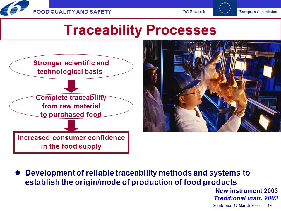 DG ResearchEuropean Commission Gembloux, 12 March 2003 19 FOOD QUALITY AND SAFETY Traceability Processes Increased consumer confidence in the food supply Stronger scientific and technological basis Complete traceability from raw material to purchased food lDevelopment of reliable traceability methods and systems to establish the origin/mode of production of food products New instrument 2003 Traditional instr.