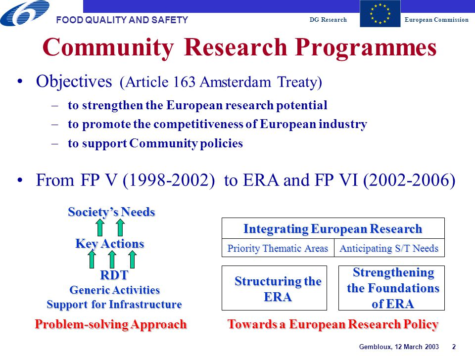 DG ResearchEuropean Commission Gembloux, 12 March 2003 23 FOOD QUALITY AND SAFETY Safer and Environmentally Friendly Production Methods and Healthier Foodstuffs lImproved crop protections systems based on biological control methods for safer low-input production systems lAntibiotic resistance in animals, plants and humans lDisease risk from alternative and enriched cage and free-range systems lSimulation modelling for improved crop establishment in low-input systems Safer and healthier food and feed Improved trans- formation processes Lower input farming systems Innovative technologies New instruments 2003 Traditional instr.