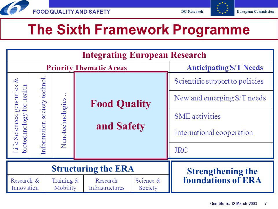 DG ResearchEuropean Commission Gembloux, 12 March 2003 8 FOOD QUALITY AND SAFETY Food Quality and Safety Production systems: Agriculture Fisheries Aquaculture Processing Safe, high-quality foods Health and well-being of consumers Food intake Environ- mental factors From Farm to Fork From Fork to Farm € 685 million