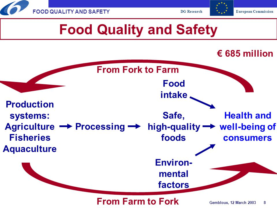 DG ResearchEuropean Commission Gembloux, 12 March 2003 9 FOOD QUALITY AND SAFETY A Wide Range of Instruments  Integrated projects  Networks of excellence  Article 169 (joint implementation of national programmes)  As a stairway of excellence –specific targeted research projects –coordination actions  Specific support actions