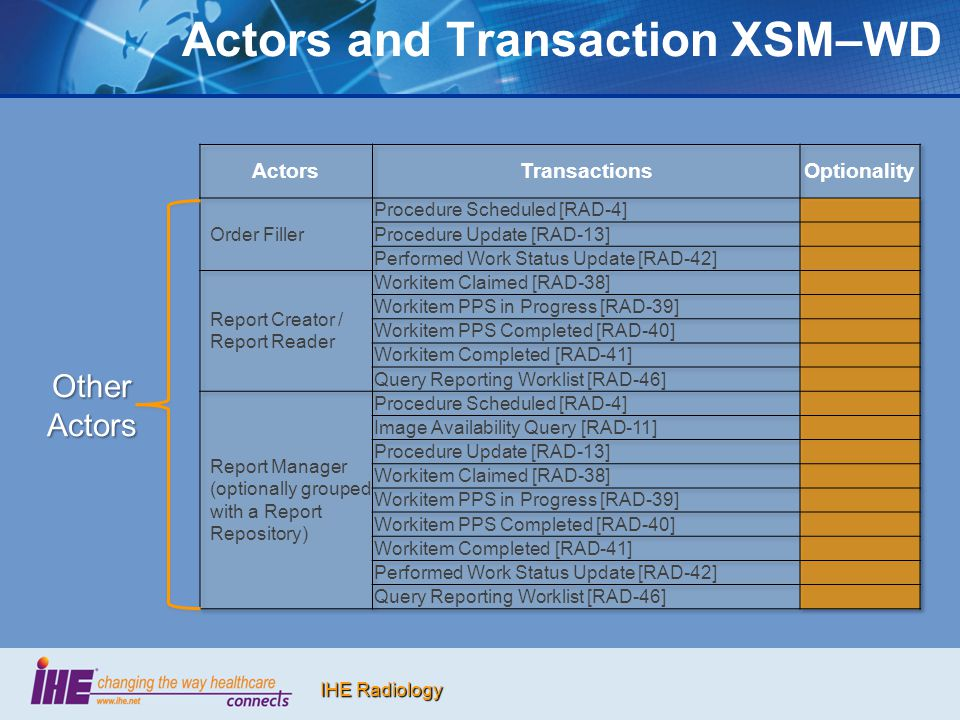 IHE Radiology Actors and Transaction XSM–WD OtherActors