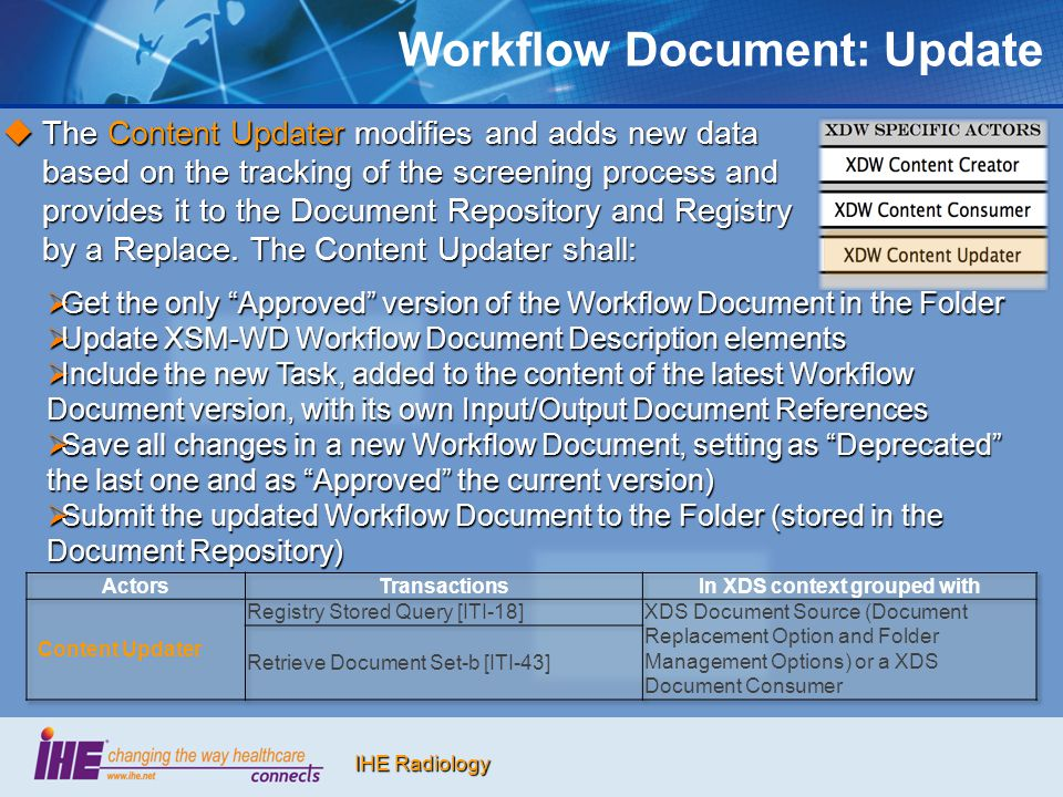 IHE Radiology Workflow Document: Update  The Content Updater modifies and adds new data based on the tracking of the screening process and provides i