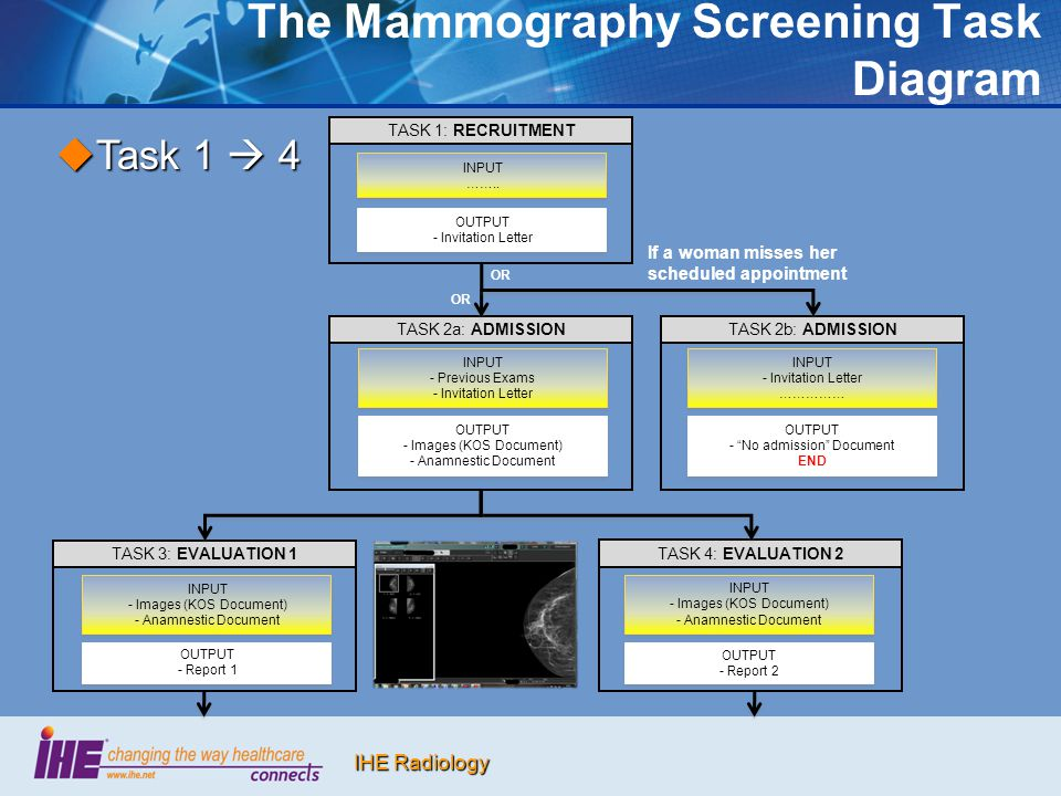 IHE Radiology The Mammography Screening Task Diagram INPUT …….. INPUT …….. OUTPUT - Invitation Letter OUTPUT - Invitation Letter TASK 1: RECRUITMENT T