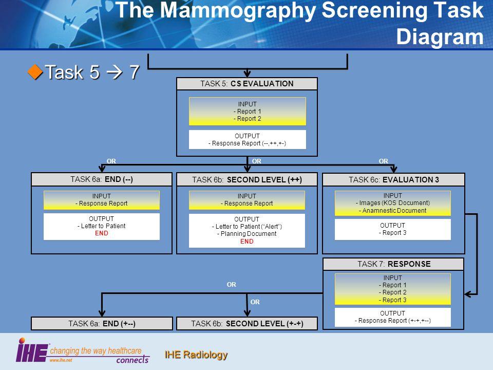 IHE Radiology The Mammography Screening Task Diagram  Task 5  7 TASK 5: CS EVALUATION INPUT - Report 1 - Report 2 INPUT - Report 1 - Report 2 OUTPUT