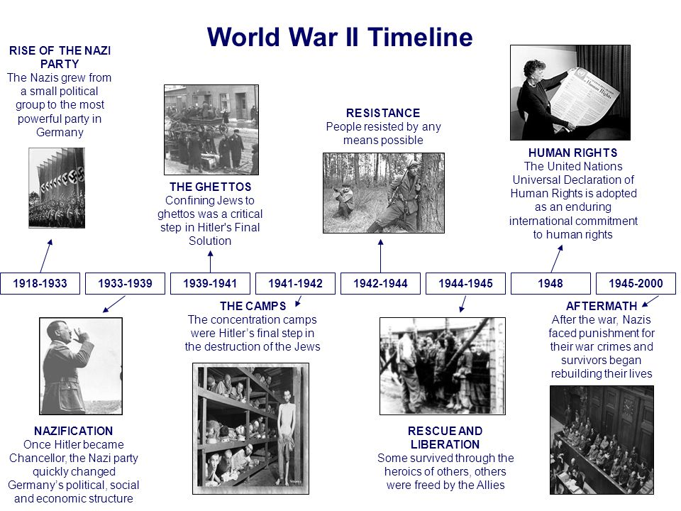 Anti-Semitism, the religious and racial prejudice against the Jews, led to the Final Solution. This was the name of the Nazis plan to kill all the Jews of Europe.