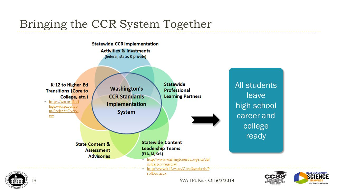Bringing the CCR System Together WA TPL Kick Off 6/2/2014 All students leave high school career and college ready https://wacore2col lege.wikispaces.c