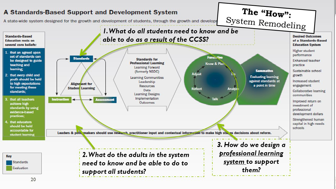 WA TPL Kick Off 6/2/2014 1. What do all students need to know and be able to do as a result of the CCSS? 2. What do the adults in the system need to k