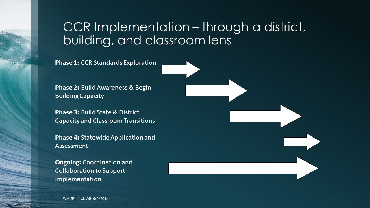 CCR Implementation – through a district, building, and classroom lens WA TPL Kick Off 6/2/201422 Phase 1: CCR Standards Exploration Phase 2: Build Awa