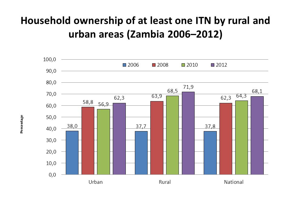 Household ownership of at least one ITN by rural and urban areas (Zambia 2006–2012)