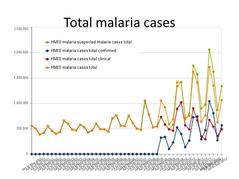 Total malaria cases