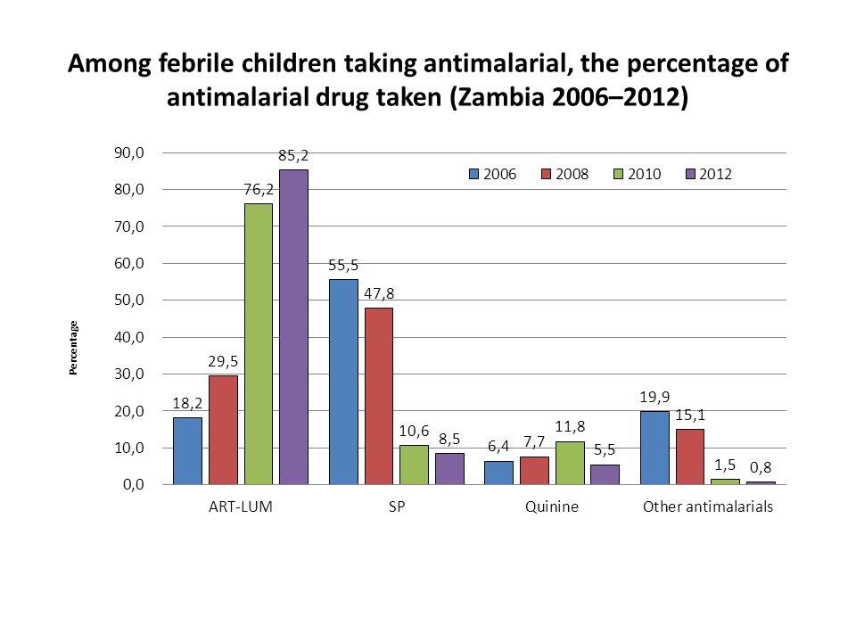 Among febrile children taking antimalarial, the percentage of antimalarial drug taken (Zambia 2006–2012)