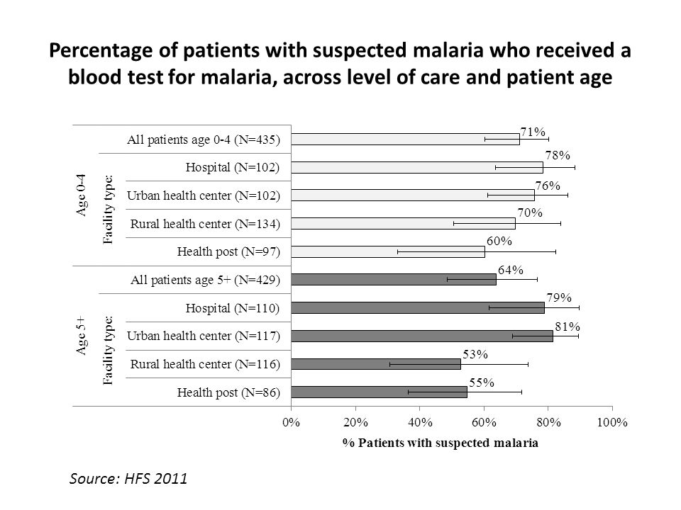 Percentage of patients with suspected malaria who received a blood test for malaria, across level of care and patient age Source: HFS 2011