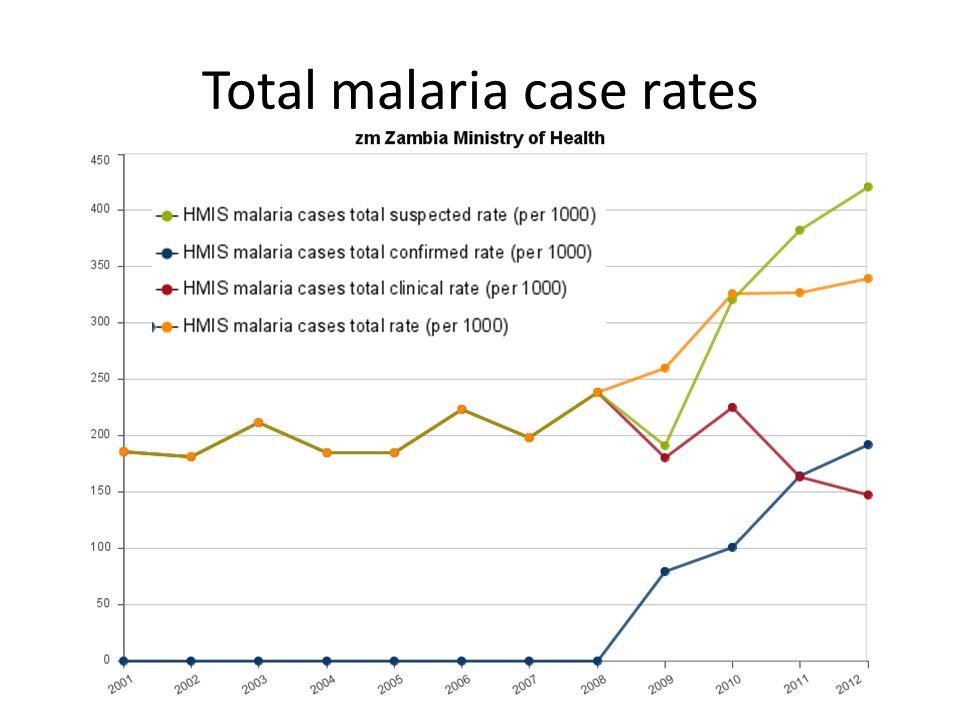 Total malaria case rates