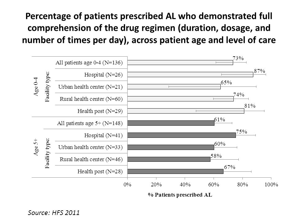 Percentage of patients prescribed AL who demonstrated full comprehension of the drug regimen (duration, dosage, and number of times per day), across patient age and level of care Source: HFS 2011