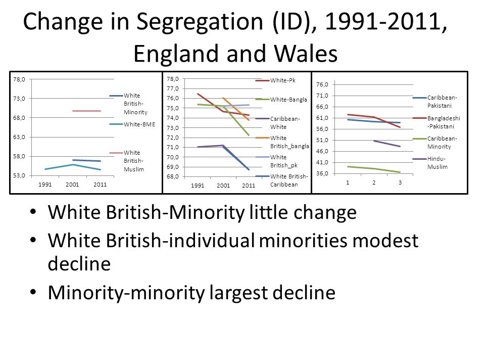 Changes in Mutual Segregation (index of dissimilarity), for Combinations of Groups, 1991-2001 and 2001-2011 Change in Segregation (ID), 1991-2011, England and Wales White British-Minority little change White British-individual minorities modest decline Minority-minority largest decline