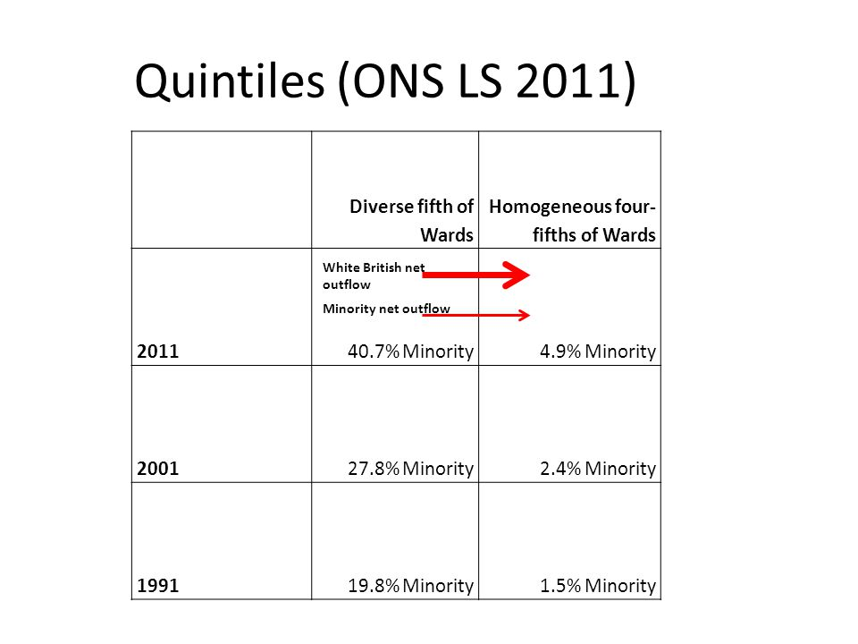 Quintiles (ONS LS 2011) Diverse fifth of Wards Homogeneous four- fifths of Wards 201140.7% Minority4.9% Minority 200127.8% Minority2.4% Minority 199119.8% Minority1.5% Minority White British net outflow Minority net outflow