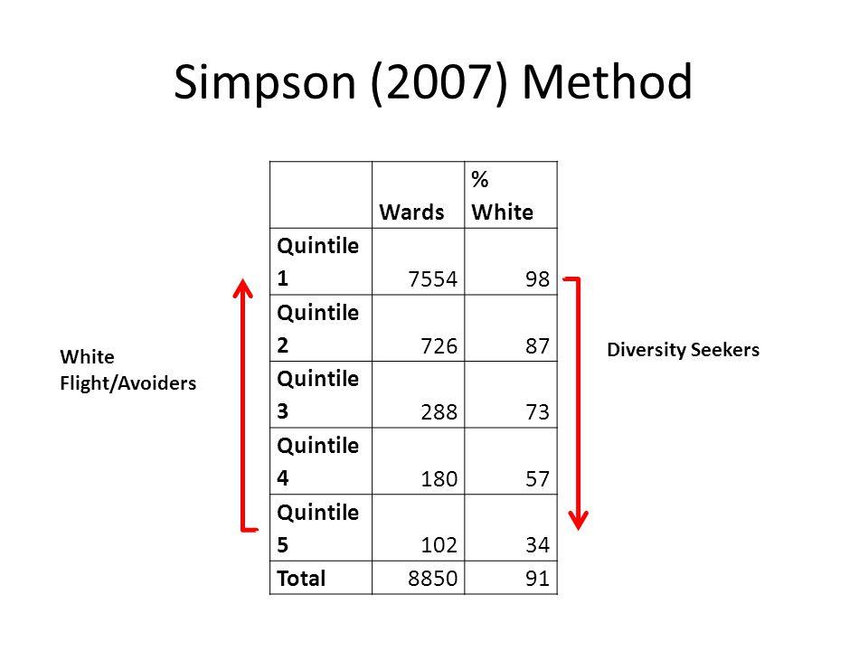Simpson (2007) Method Wards % White Quintile 1755498 Quintile 272687 Quintile 328873 Quintile 418057 Quintile 510234 Total885091 Diversity Seekers White Flight/Avoiders