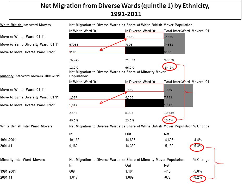 Net Migration from Diverse Wards (quintile 1) by Ethnicity, 1991-2011 White British Interward MoversNet Migration to Diverse Wards as Share of White British Mover Population: In White Ward 01In Diverse Ward 01Total Inter-Ward Movers 01 Move to Whiter Ward 01-11 14330 Move to Same Diversity Ward 01-11 67065730374368 Move to More Diverse Ward 01-11 9180 76,24521,63397,878 12.0%66.2%-54.2% Minority Interward Movers 2001-2011 Net Migration to Diverse Wards as Share of Minority Mover Population: In White Ward 01In Diverse Ward 01Total Inter-Ward Movers 01 Move to Whiter Ward 01-11 1,889 Move to Same Diversity Ward 01-11 1,5276,2067,733 Move to More Diverse Ward 01-11 1,017 2,5448,09510,639 40.0%23.3%16.6% White British Inter-Ward MoversNet Migration to Diverse Wards as Share of White British Mover Population % Change InOutNet 1991-200110,16514,858-4,693 -4.4% 2001-119,18014,330-5,150 -5.3% Minority Inter-Ward MoversNet Migration to Diverse Wards as Share of Minority Mover Population % Change InOutNet 1991-20016891,104-415 -5.8% 2001-111,0171,889-872 -8.2%