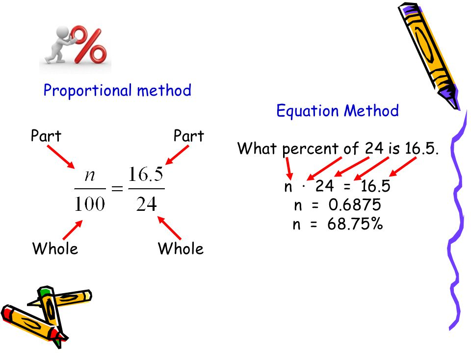 Equation Method What percent of 24 is 16.5. n · 24 = 16.5 n = 0.6875 n = 68.75% Proportional method Part Whole