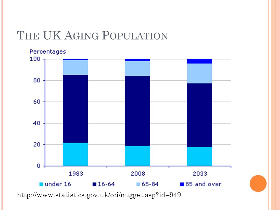 T HE UK A GING P OPULATION http://www.statistics.gov.uk/cci/nugget.asp?id=949