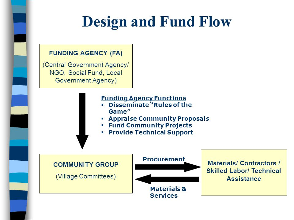 FUNDING AGENCY (FA) (Central Government Agency/ NGO, Social Fund, Local Government Agency) COMMUNITY GROUP (Village Committees) Materials/ Contractors / Skilled Labor/ Technical Assistance Funding Agency Functions  Disseminate Rules of the Game  Appraise Community Proposals  Fund Community Projects  Provide Technical Support Procurement Materials & Services Design and Fund Flow