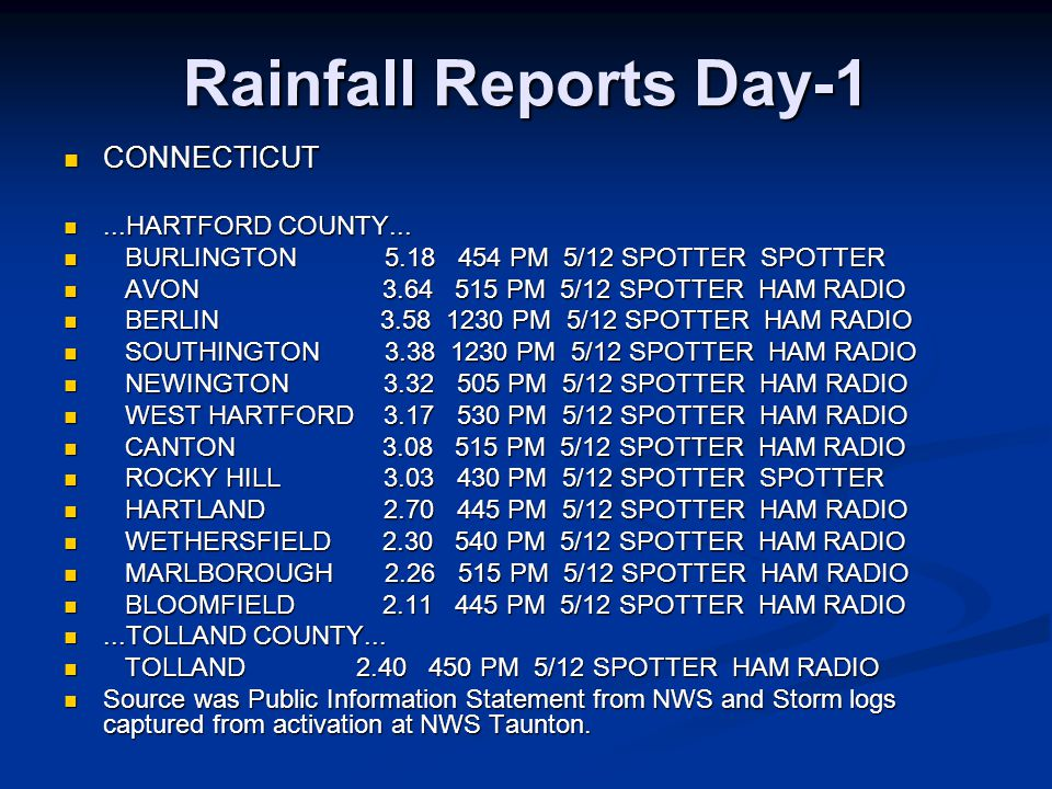 Sampling of Reports from Sunday May 14 th, 2006 Local Storm Report 0140 PM FLOOD GOFFSTOWN 43.02N 71.60W 0140 PM FLOOD GOFFSTOWN 43.02N 71.60W 05/14/2006 HILLSBOROUGH NH AMATEUR RADIO 05/14/2006 HILLSBOROUGH NH AMATEUR RADIO NUMEROUS ROADS CLOSED INCLUDING MAST ROAD AND EAST NUMEROUS ROADS CLOSED INCLUDING MAST ROAD AND EAST DUNBARTON ROAD.