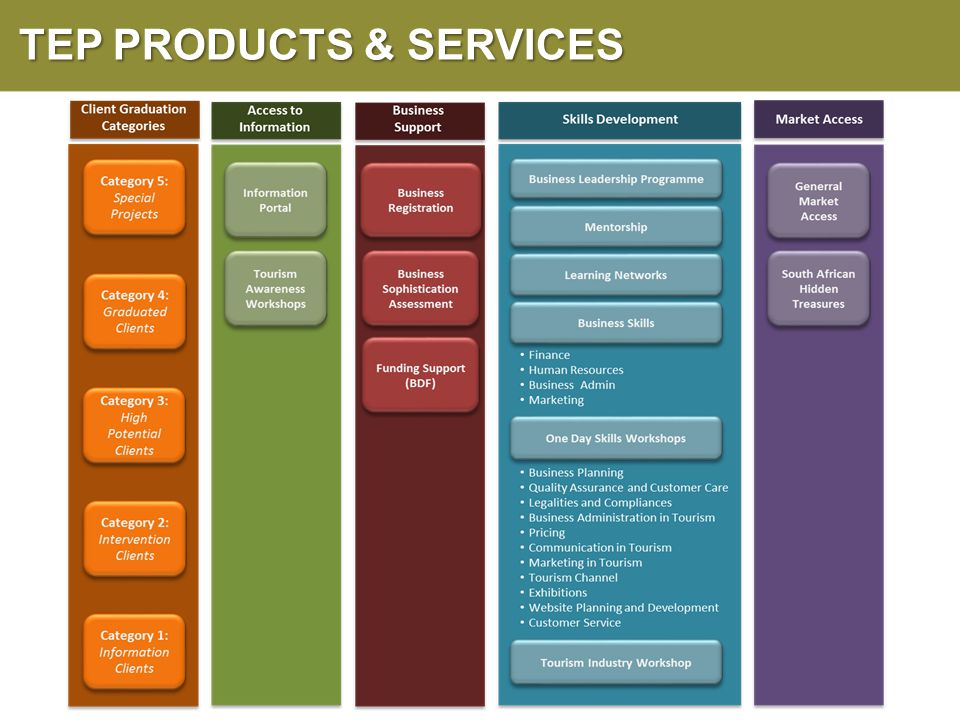 TEP PRODUCTS & SERVICES