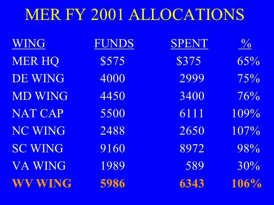 WV Wing Eligible Units 1996 - MRB & CRW 1997 - 1998 - MRB/CRW/BOONE 1999 - 2000 - MRB/CRW/BOONE MGW/CKB/WING 2001 - MRB/CRW/BOONE MGW/CKB/WING (six other non-DDR units)