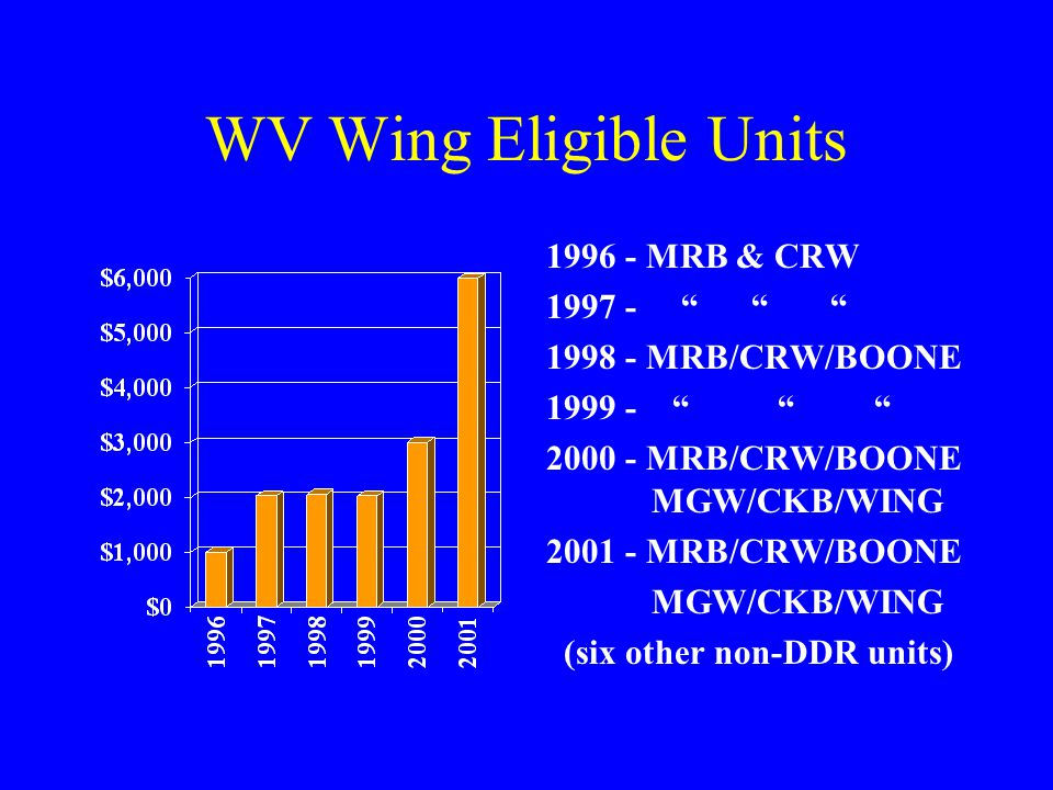 WV Wing DDR Allocations $16,421 to Date