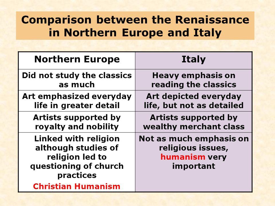 Comparison between the Renaissance in Northern Europe and Italy Northern EuropeItaly Did not study the classics as much Heavy emphasis on reading the