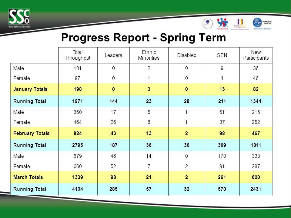 Progress Report - Spring Term Total Throughput Leaders Ethnic Minorities DisabledSEN New Participants Male101020936 Female97010446 January Totals1980301382 Running Total197114423282111344 Male360175161215 Female464268137252 February Totals8244313298467 Running Total279518736303091811 Male67946140170333 Female660527291287 March Totals133998212261620 Running Total413428557325702431