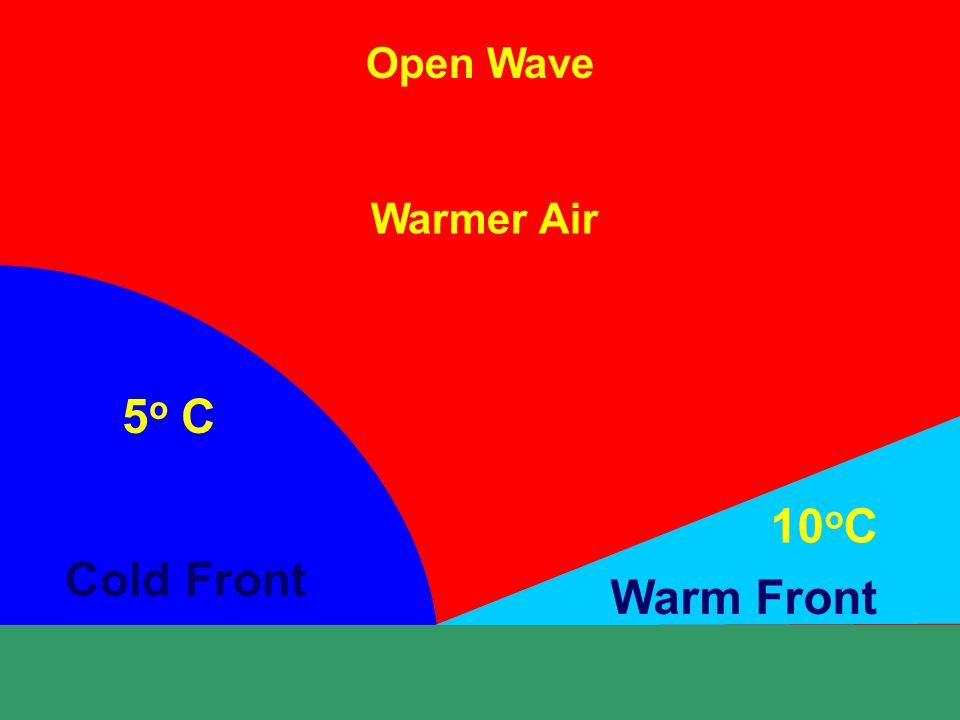 Open Wave Warmer Air Cold Front Warm Front 5 o C 10 o C