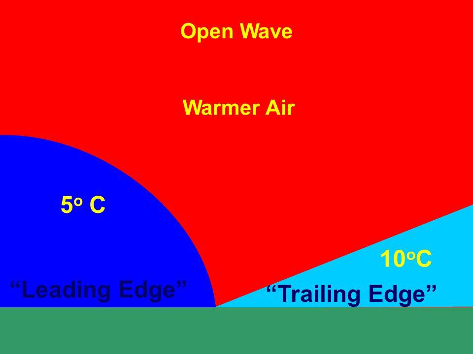 Open Wave Warmer Air Leading Edge Trailing Edge 5 o C 10 o C