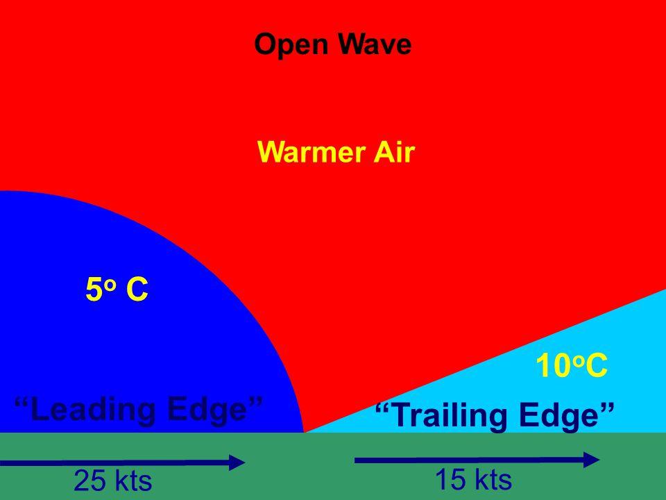 Open Wave Warmer Air Leading Edge Trailing Edge 5 o C 10 o C 25 kts 15 kts