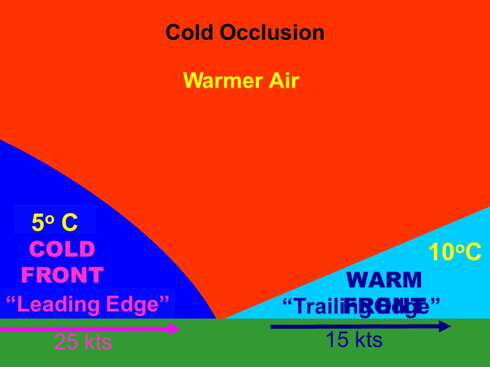 """Cold Occlusion Warmer Air 10 o C 5 o C COLD FRONT """"Leading Edge"""" WARM FRONT 25 kts 15 kts """"Trailing Edge"""""""