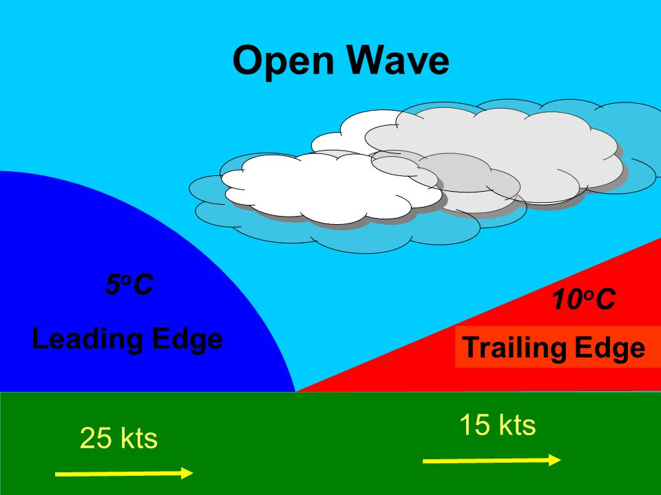15 kts 25 kts 5oC5oC Cold Front Warm Front 10 o C Open Wave Trailing Edge Leading Edge