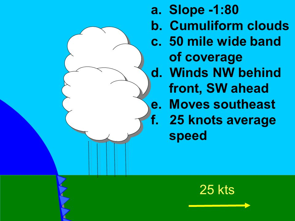 a. Slope -1:80 b. Cumuliform clouds c. 50 mile wide band of coverage d. Winds NW behind front, SW ahead e. Moves southeast f. 25 knots average speed 2