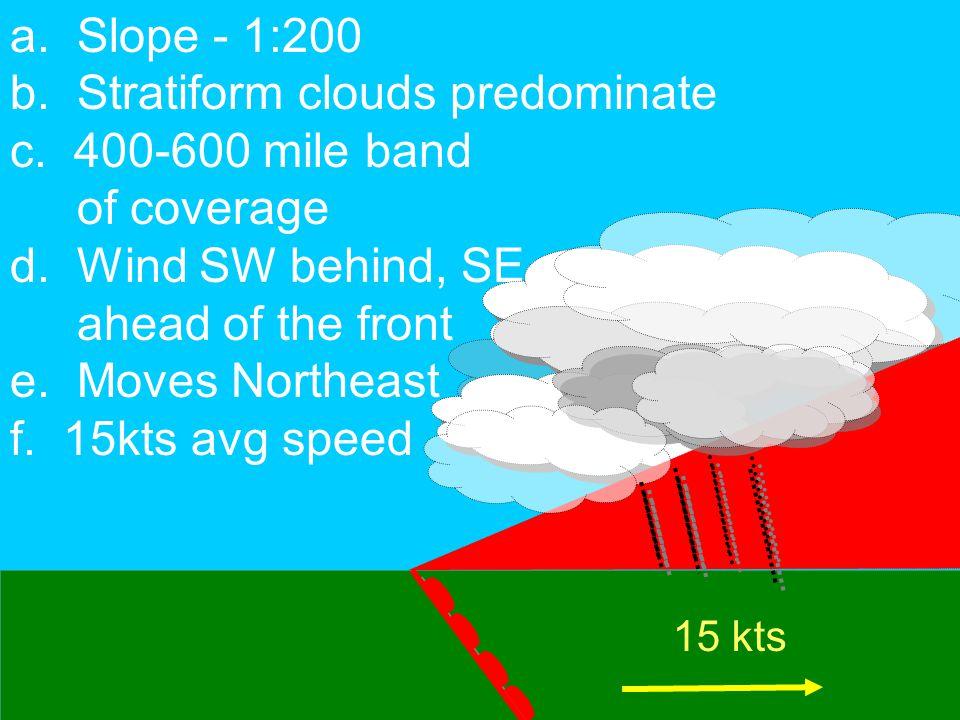 a. Slope - 1:200 b. Stratiform clouds predominate c.