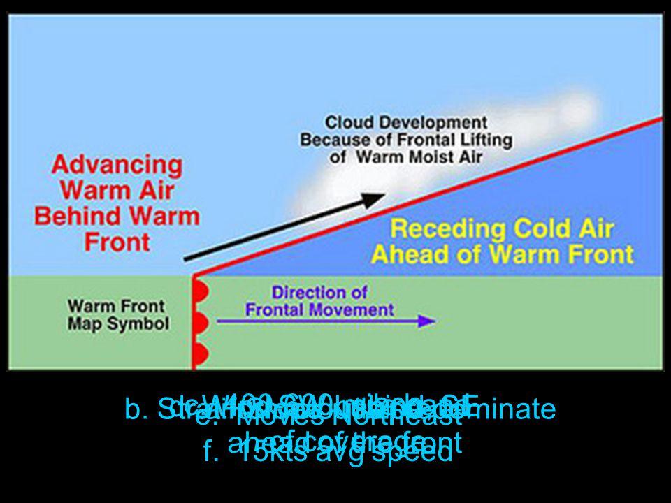 a. Slope - 1:200b. Stratiform clouds predominate c.