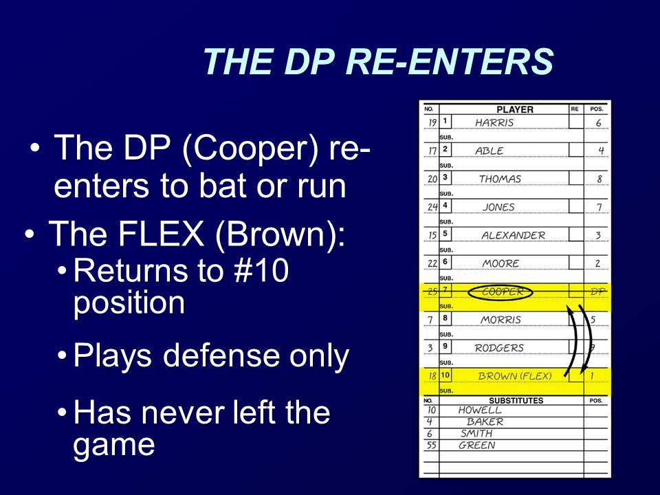 THE DP RE-ENTERS The DP (Cooper) re- enters to bat or run The FLEX (Brown): Returns to #10 position Plays defense only Has never left the game