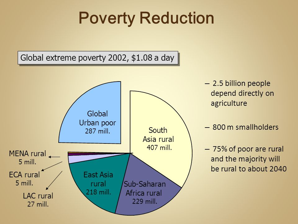 – 2.5 billion people depend directly on agriculture – 800 m smallholders – 75% of poor are rural and the majority will be rural to about 2040 Global extreme poverty 2002, $1.08 a day Global Urban poor 287 mill.