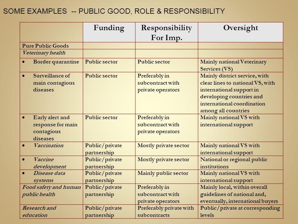 FundingResponsibility For Imp.
