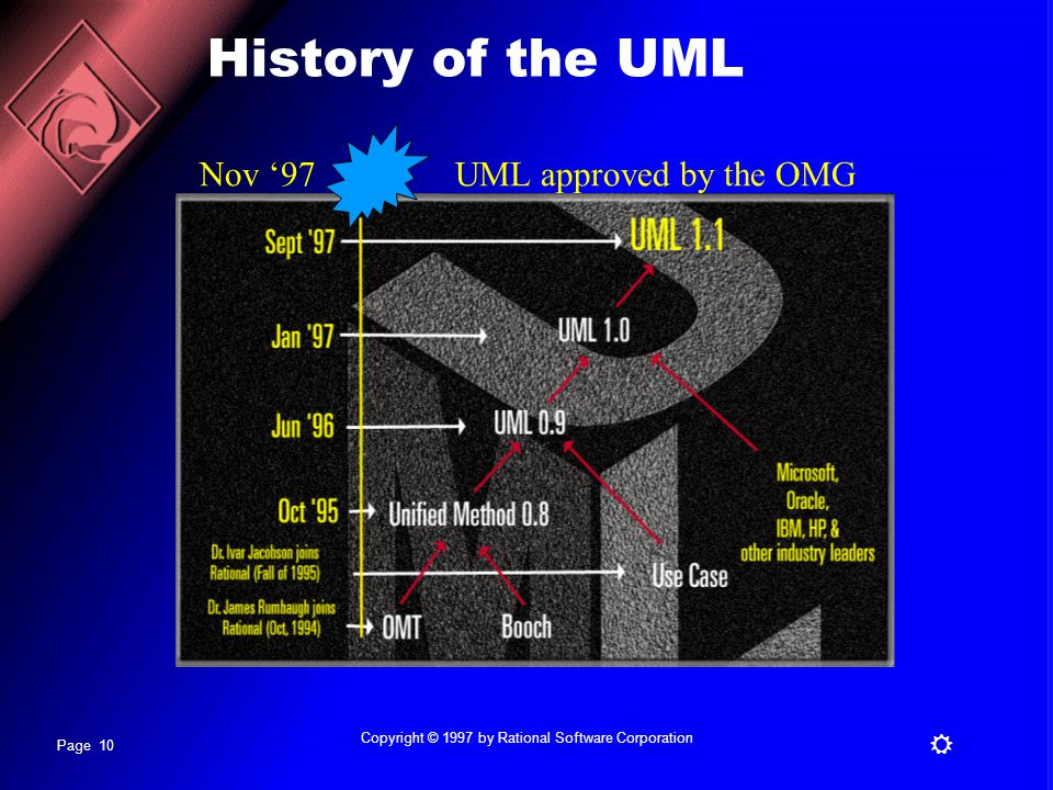 Page 10 R Copyright © 1997 by Rational Software Corporation History of the UML Nov '97UML approved by the OMG