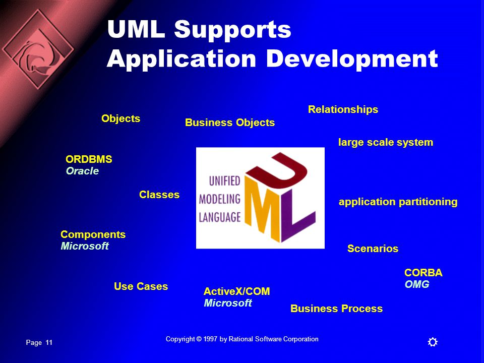 Page 11 R Copyright © 1997 by Rational Software Corporation UML Supports Application Development Classes application partitioning Business Objects Relationships Business Process Objects Use Cases large scale system Scenarios Components Microsoft ActiveX/COM Microsoft ORDBMS Oracle CORBA OMG