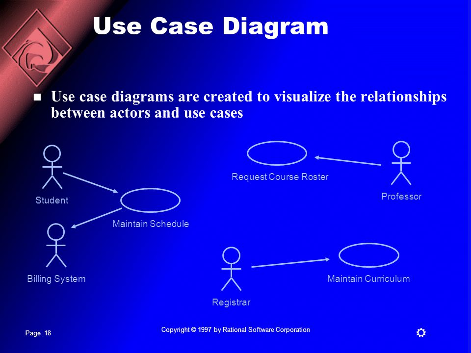 Page 18 R Copyright © 1997 by Rational Software Corporation Use Case Diagram Use case diagrams are created to visualize the relationships between actors and use cases StudentRegistrarProfessor Maintain ScheduleMaintain CurriculumRequest Course Roster Billing System