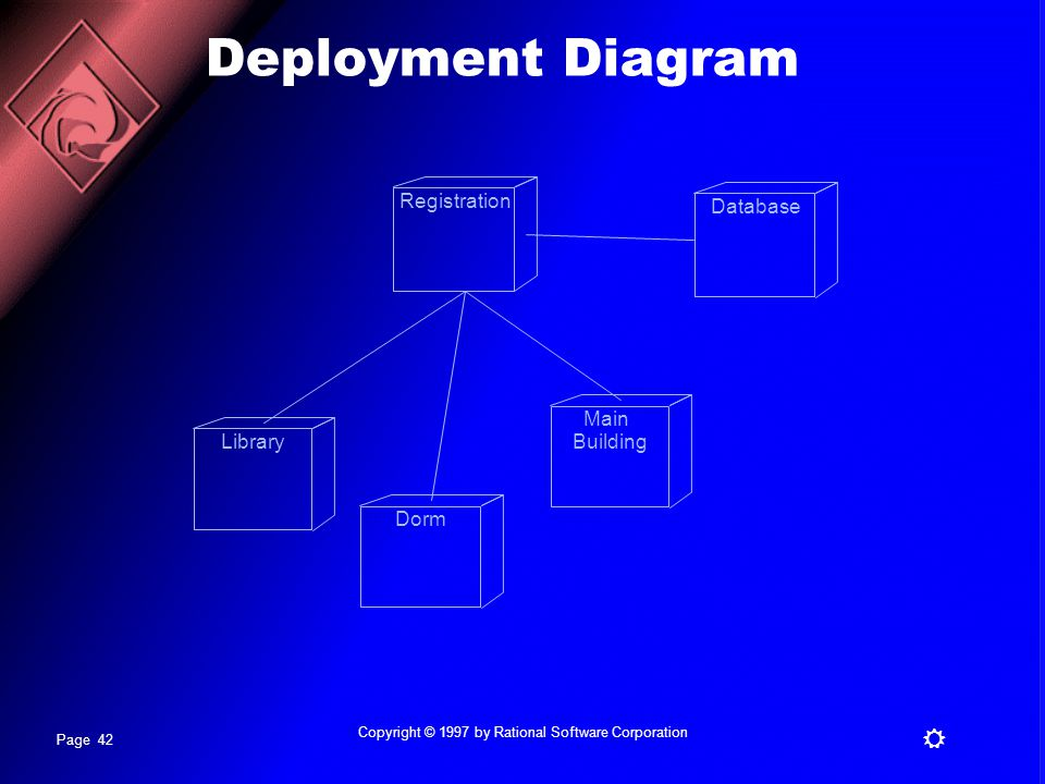 Page 42 R Copyright © 1997 by Rational Software Corporation Deployment Diagram Registration DatabaseLibraryDormMain Building