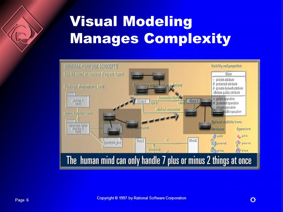 Page 6 R Copyright © 1997 by Rational Software Corporation Visual Modeling Manages Complexity