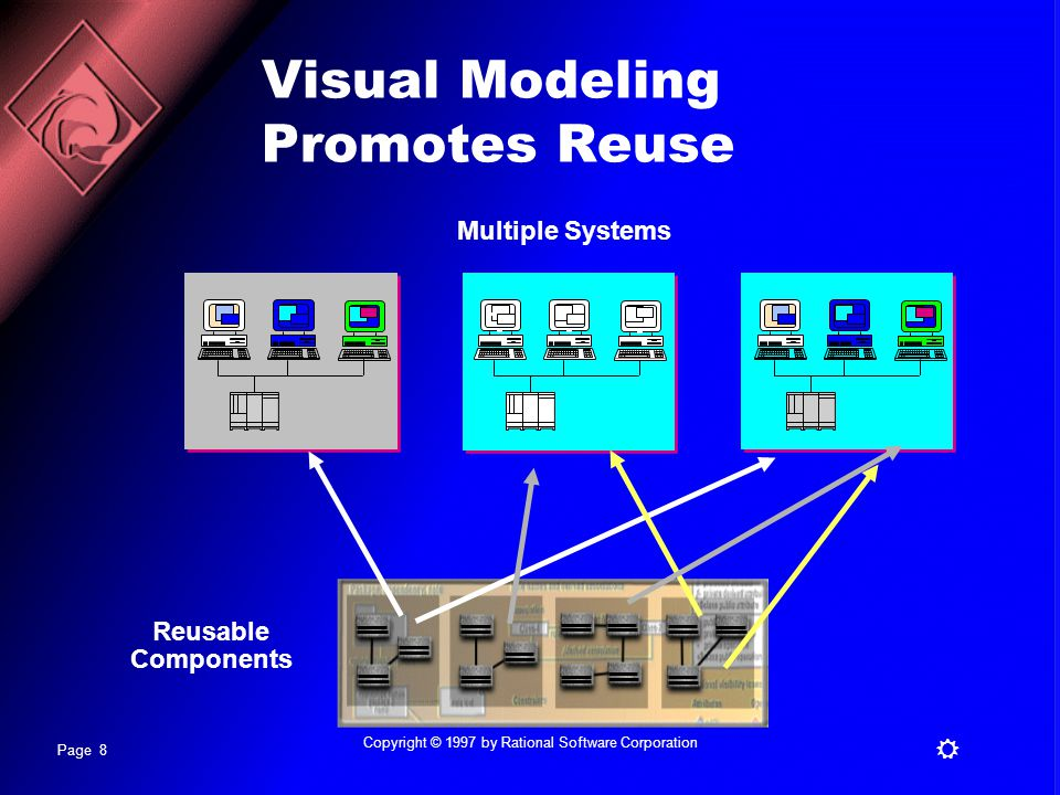 Page 8 R Copyright © 1997 by Rational Software Corporation Multiple Systems Visual Modeling Promotes Reuse Reusable Components